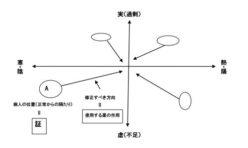 【No.198】漢方の考え方について